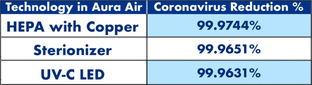 Clinical Trial Summary Aura Air Technology