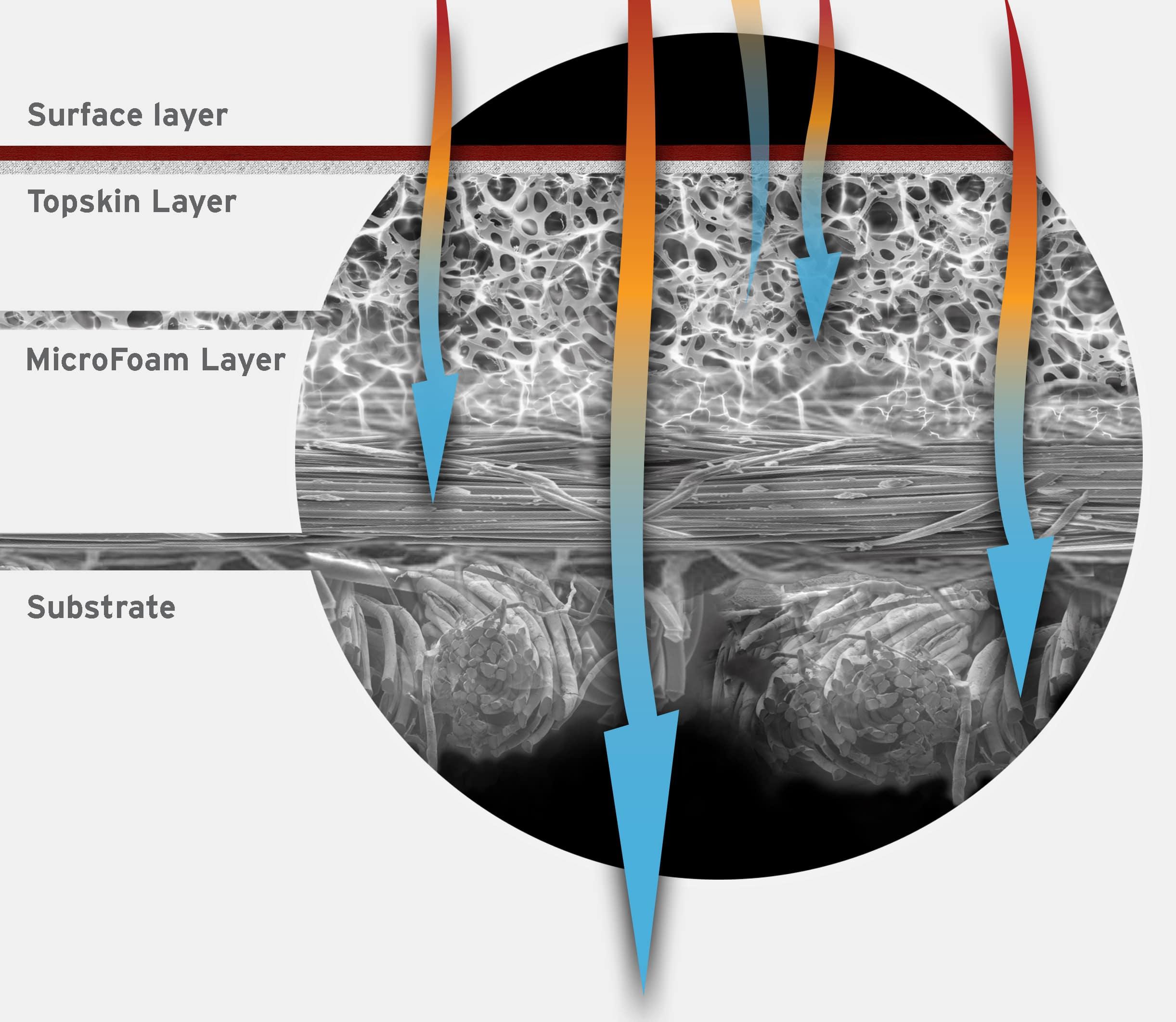 Ultrafabrics - moisture/heat transfer