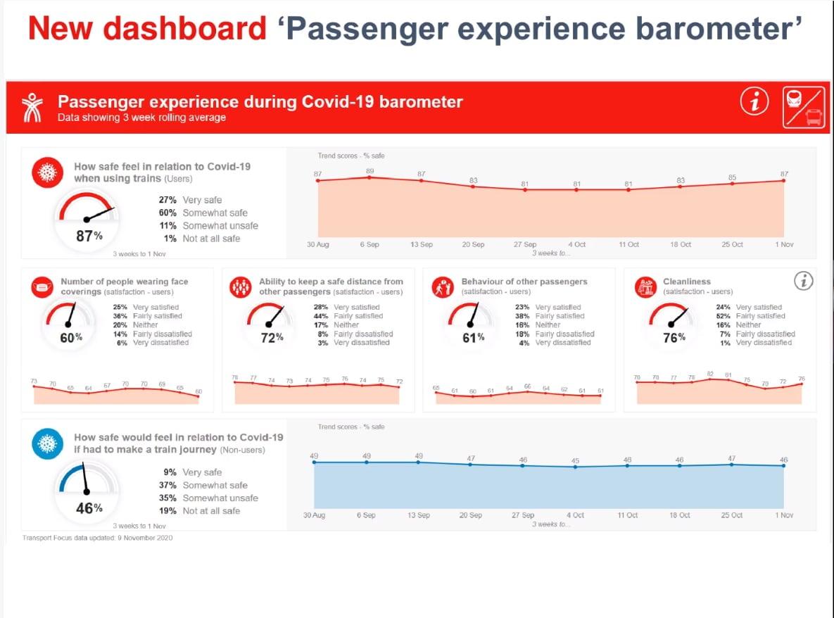 passenger experience barometer